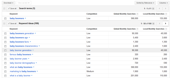 Google Keyword Research Tool Results